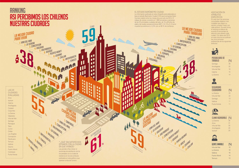 Info-Ranking-Ciudad