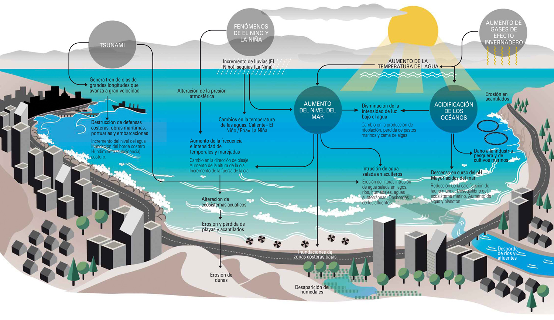 infografia de las costas de Chile